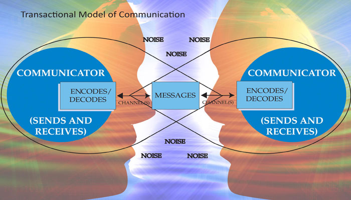 32 Steps for Successful Communication